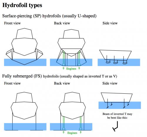 Hydrofoils types