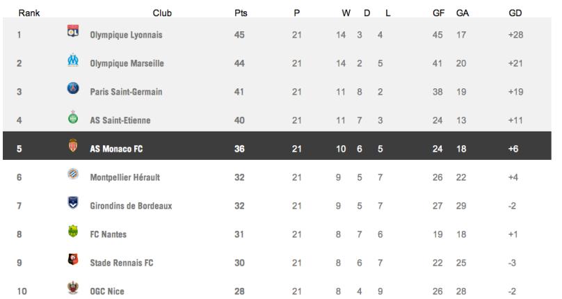 League 1 Table