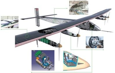 Infography Solar Impulse 2 @Solar Impulse Archives
