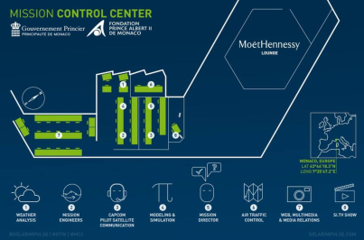 Monaco Control Center - Solar Impulse
