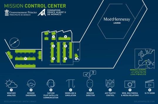 Monaco Control Center - Solar Impulse