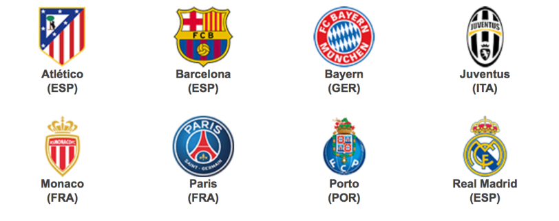 Last 8 clubs in qualified for quarterfinals of UEFA Champions League