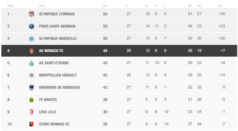 Updated League 1 table