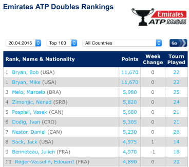 ATP Rankings Doubles