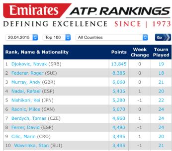 ATP Rankings Singles 20.04.2015