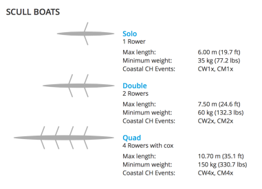 Scull Boats