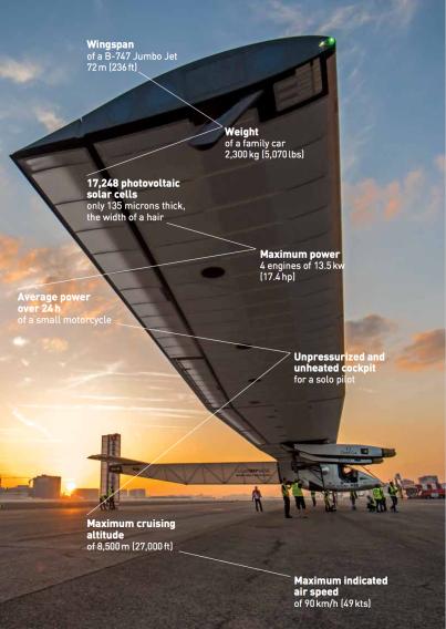 Flying Laboratory @RTW Solar Impulse Logbook