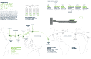 The map showing the flight round-the-world @RTW Solar Impulse Logbook
