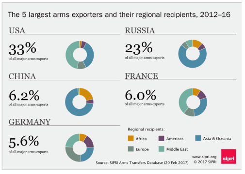The 5 largest arms exporters and their regional recipients, 2012-16