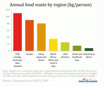 Annual food waste by region (kg:person)